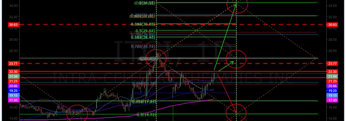 $ITCI, Swingtrading
