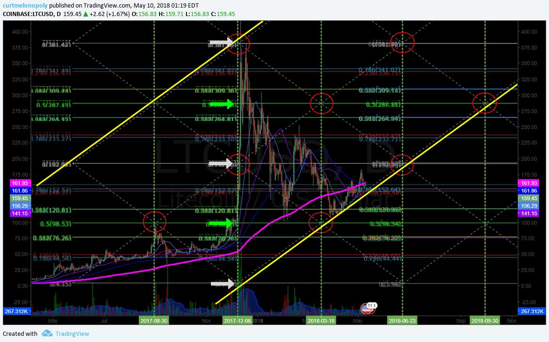 $LTC, algorithm, chart