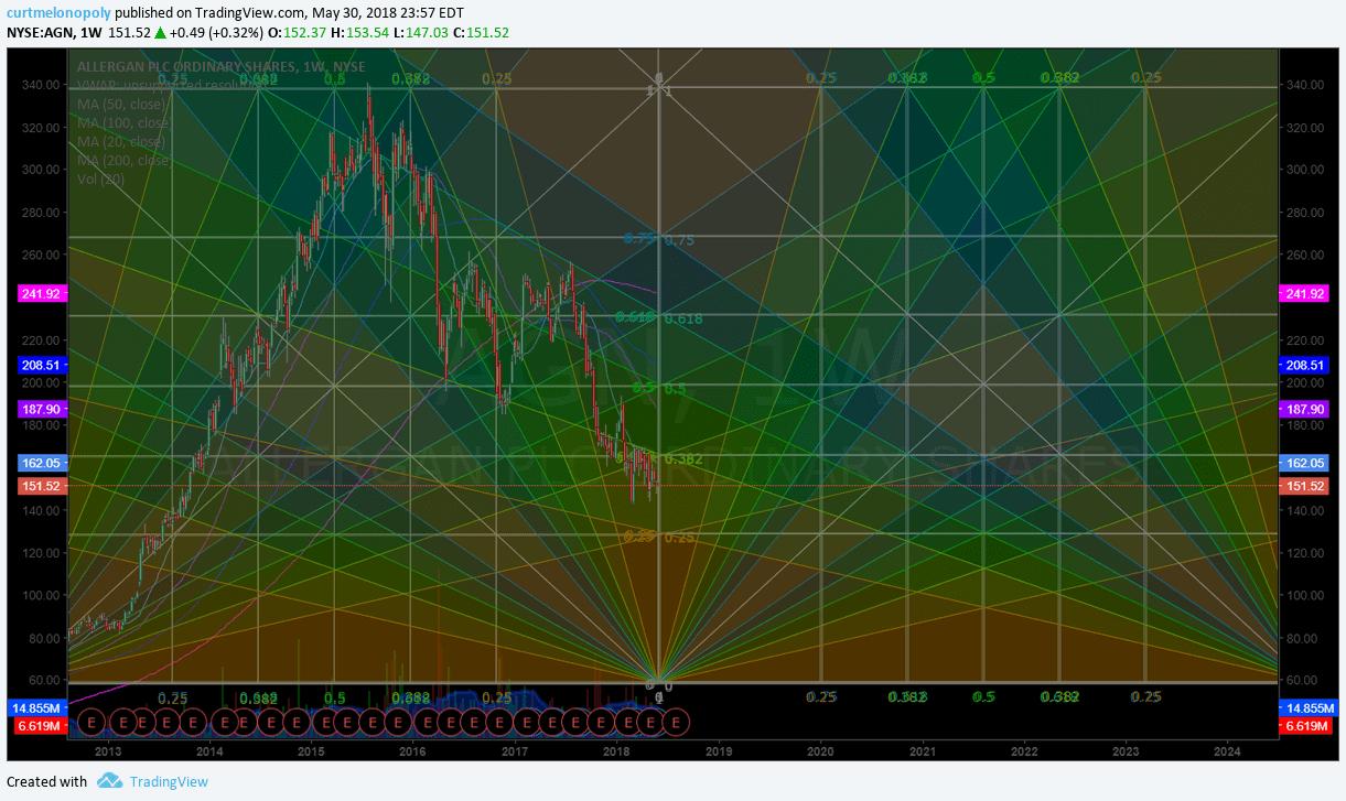 Swing trading, $AGN