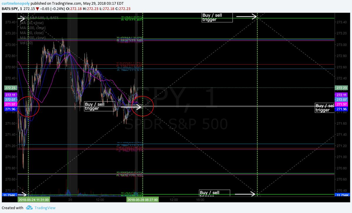 $SPY, 1 min, chart, algorithm