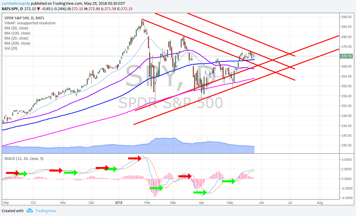 $SPY, daily, chart, support, MACD