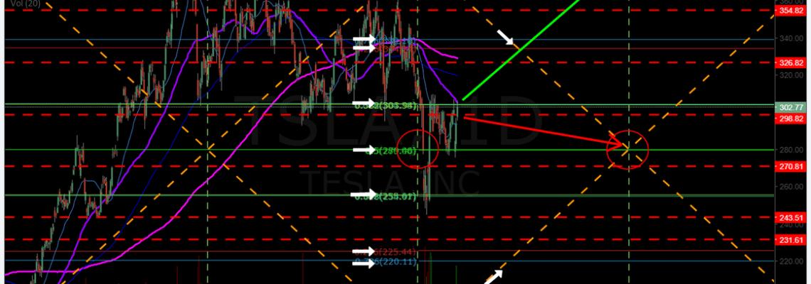 Swing trading, set ups,