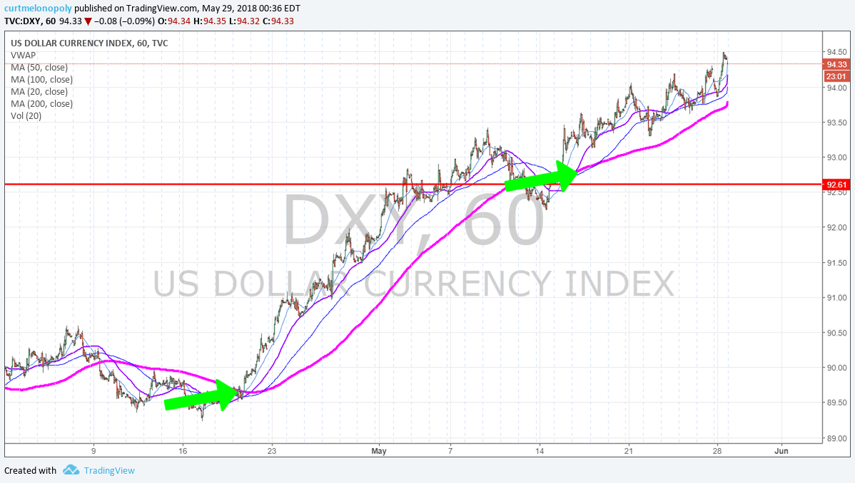 60 minute, chart, $DXY, daytrading