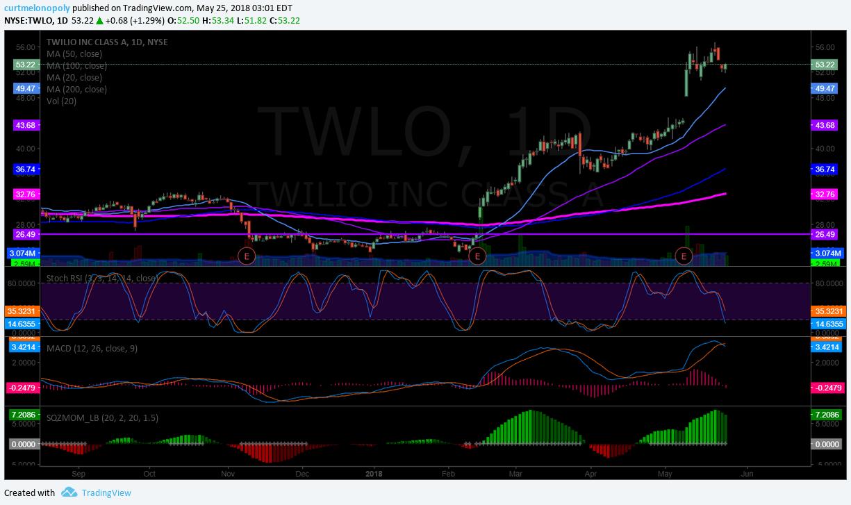 $TWLO, stock, chart, swing, trading