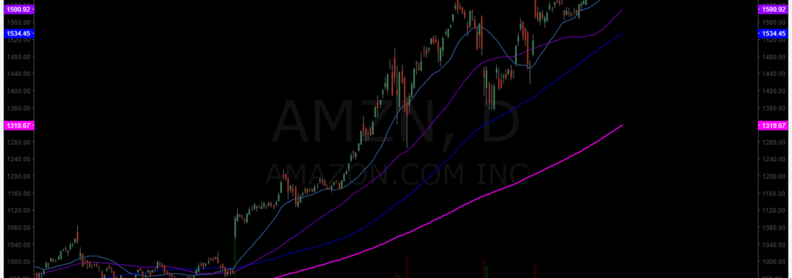 $AMZN, swing trade, chart