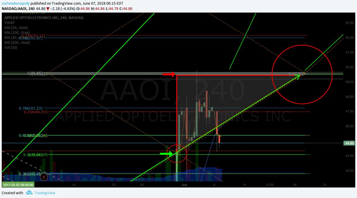 AAOI, chart