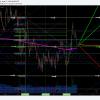 Disney, swingtrade, chart