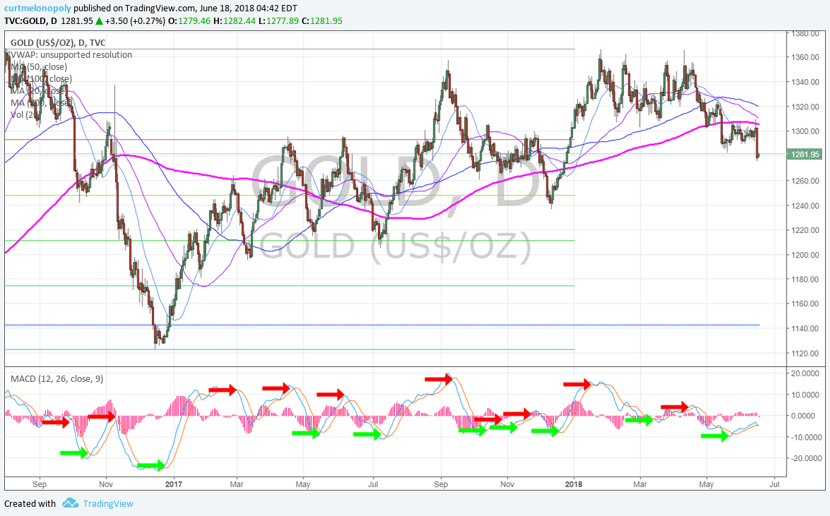 Gold, resistance, test, daily, chart