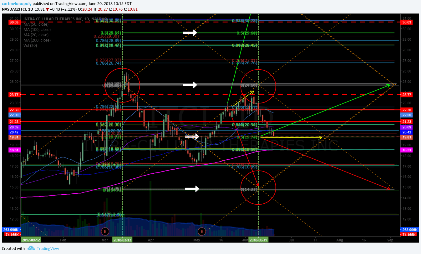 Intra Cellular Itci Trading At Key Support Mid Quad Fib Watch For Directional Swing Trade To
