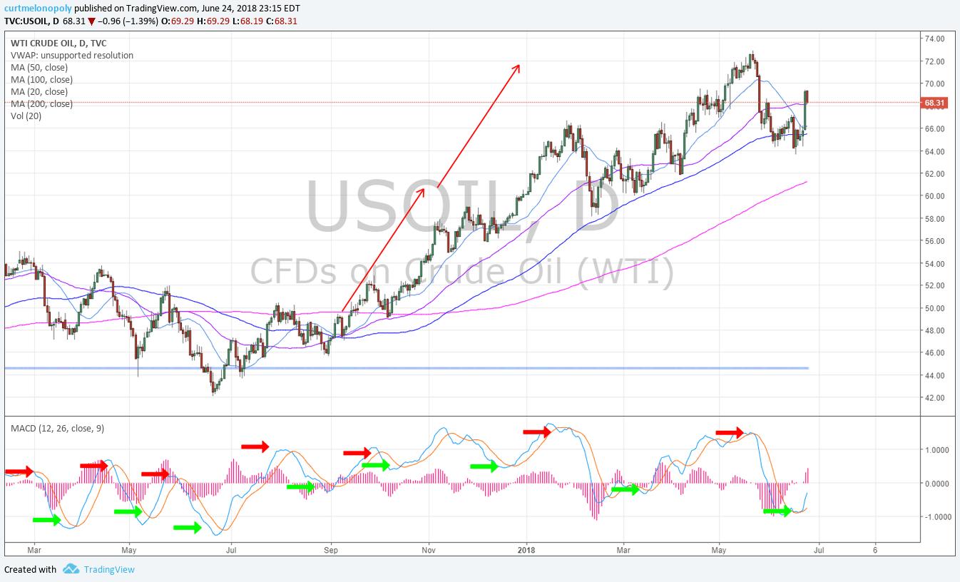 Oil, MACD, Daily, Cart, 50MA