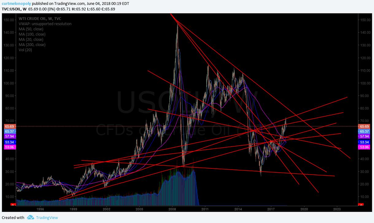 Oil, weekly, chart, trendlines