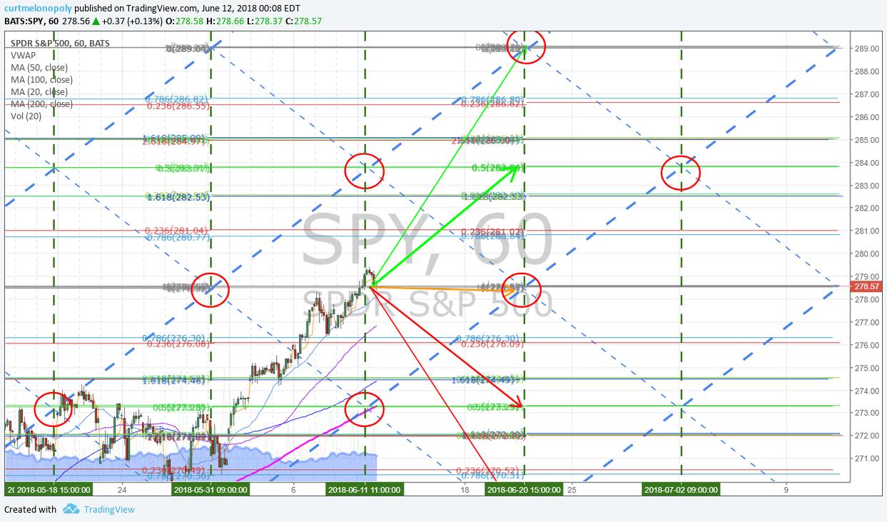 DP500, Algorithm, 60 min, chart, SPY