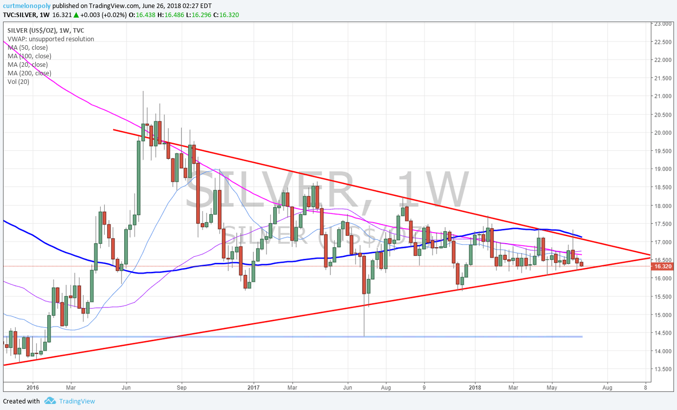 SILVER, weekly, chart