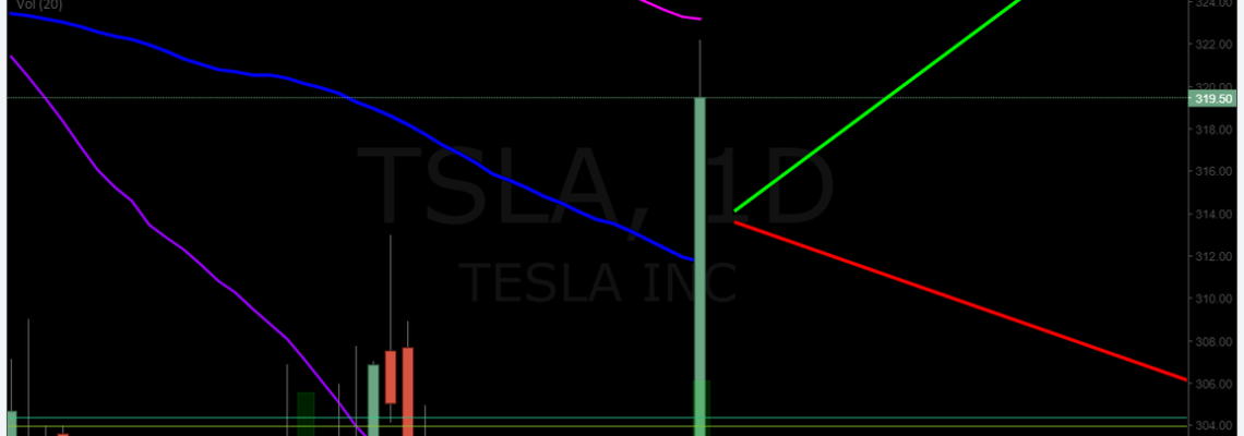 TSLA, chart, premarket, trading, plan