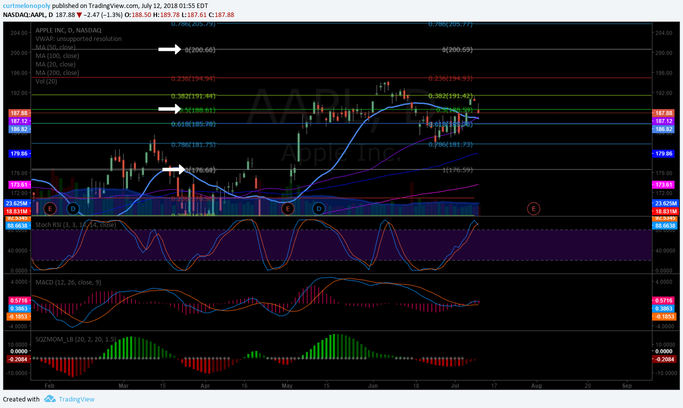 APPLE, APPL, swingtrading, chart