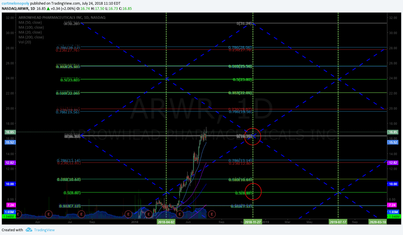 $ARWR, earnings, swing trading, chart