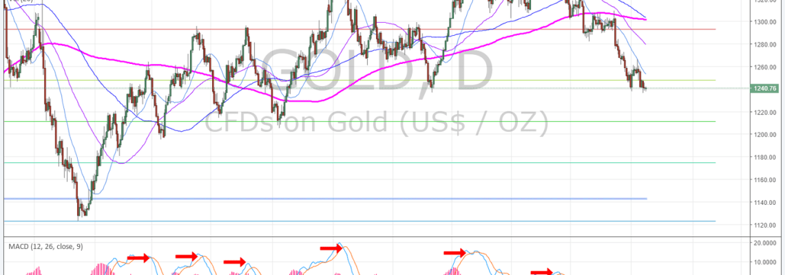 Gold, Daily, MACD, Chart