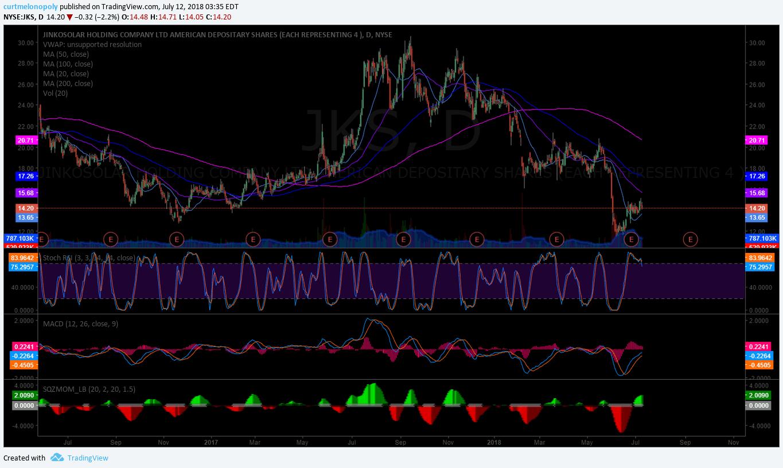 $JKS, stock, chart
