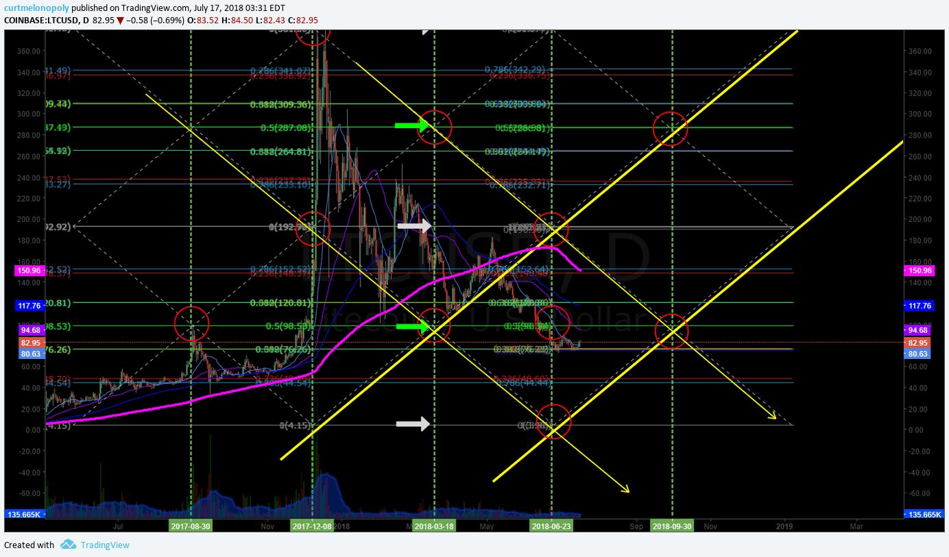 Litcoin, LTC, Chart