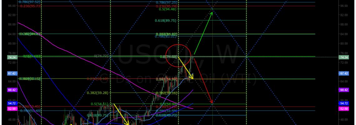 Oil, trading, algorithm, Gen 1, weekly, premarket, trading plan