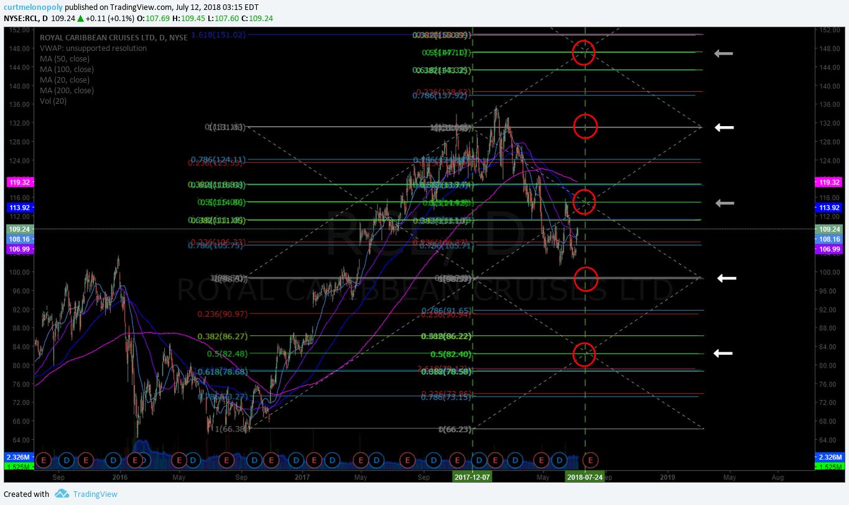 RCL, chart, stock