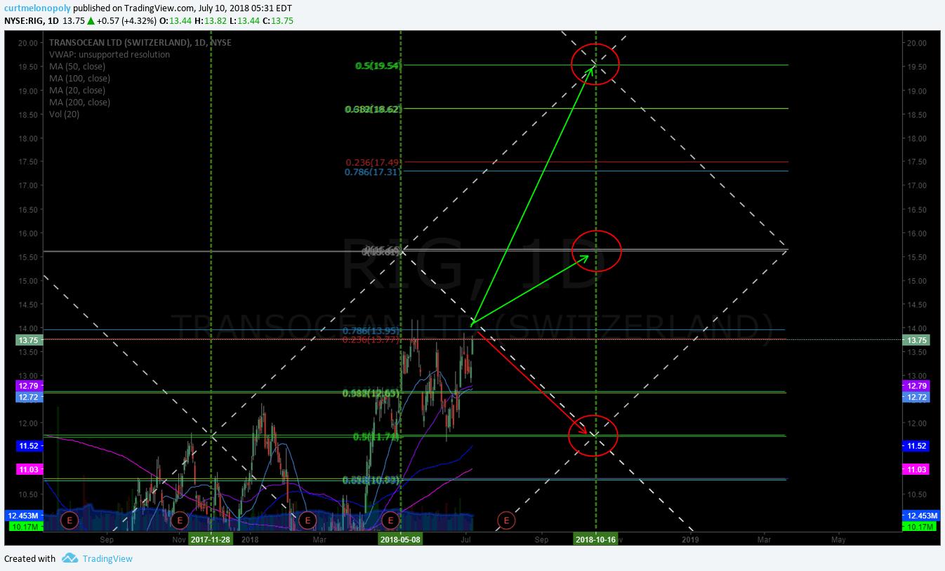 RIG, Transocean, swing trading, chart