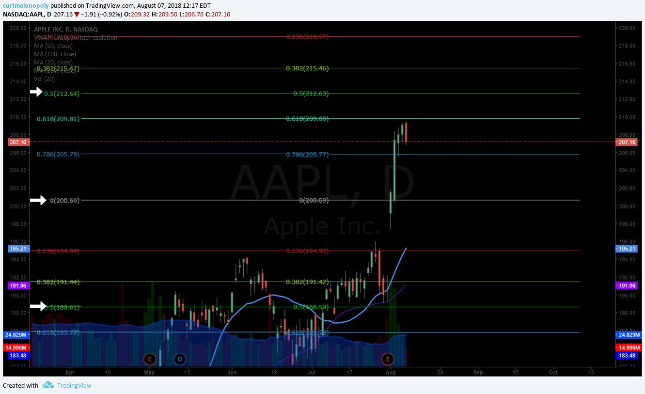 APPLE, $AAPL, swing, trading, chart, earnings