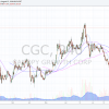 CGC, premarket, trading, plan