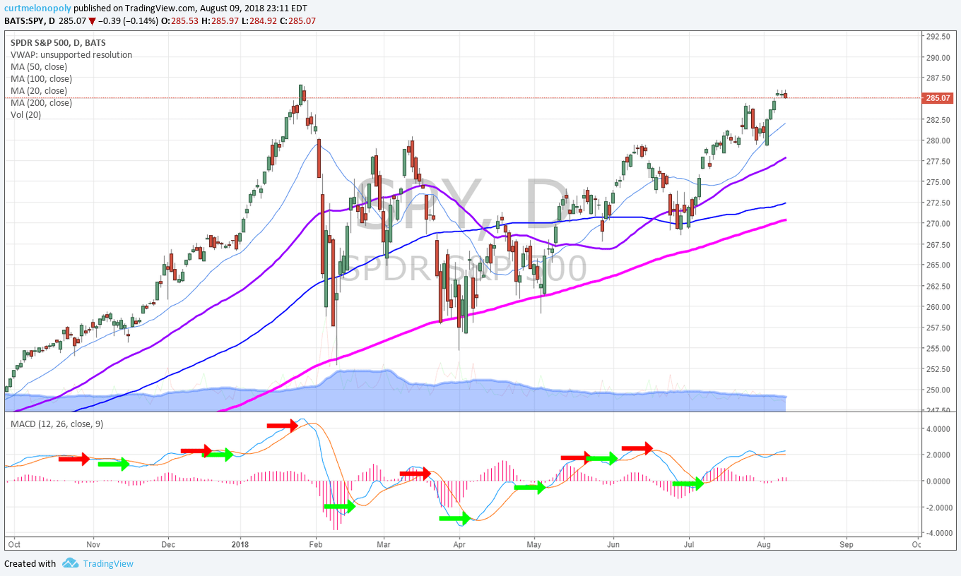 SPY, SP500, daily chart,