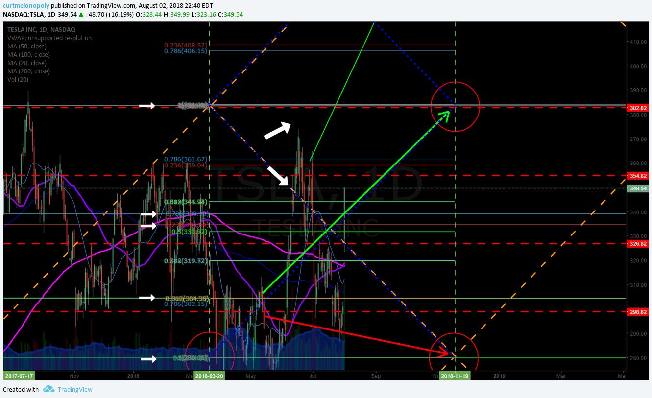 $TSLA, swingtrading, chart, earnings