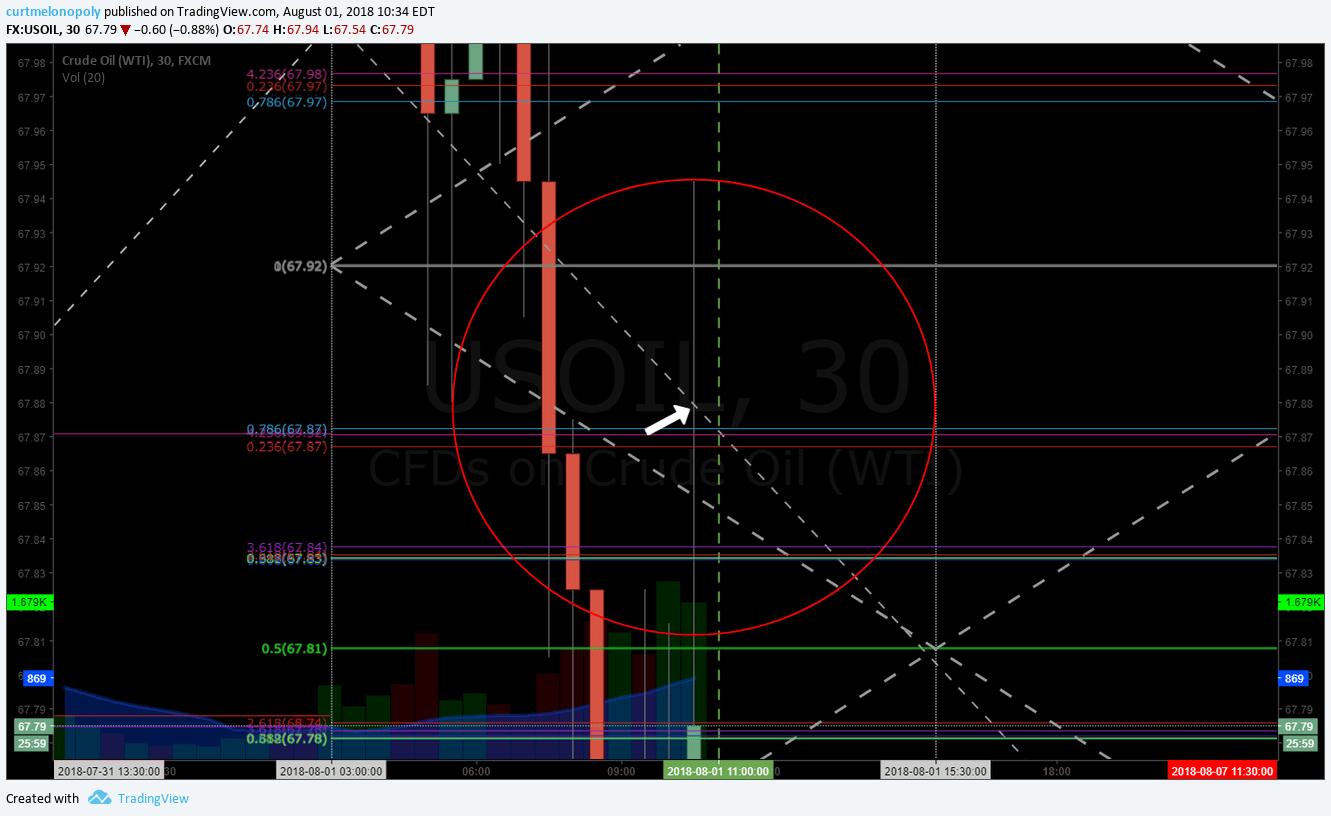 Oil, algorithm, price, target, hit, EIA