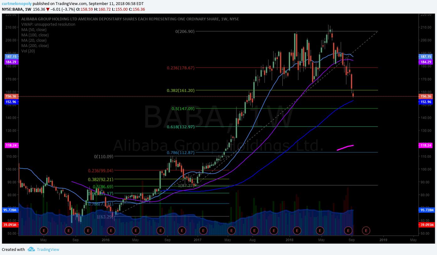 Alibaba, BABA, chart