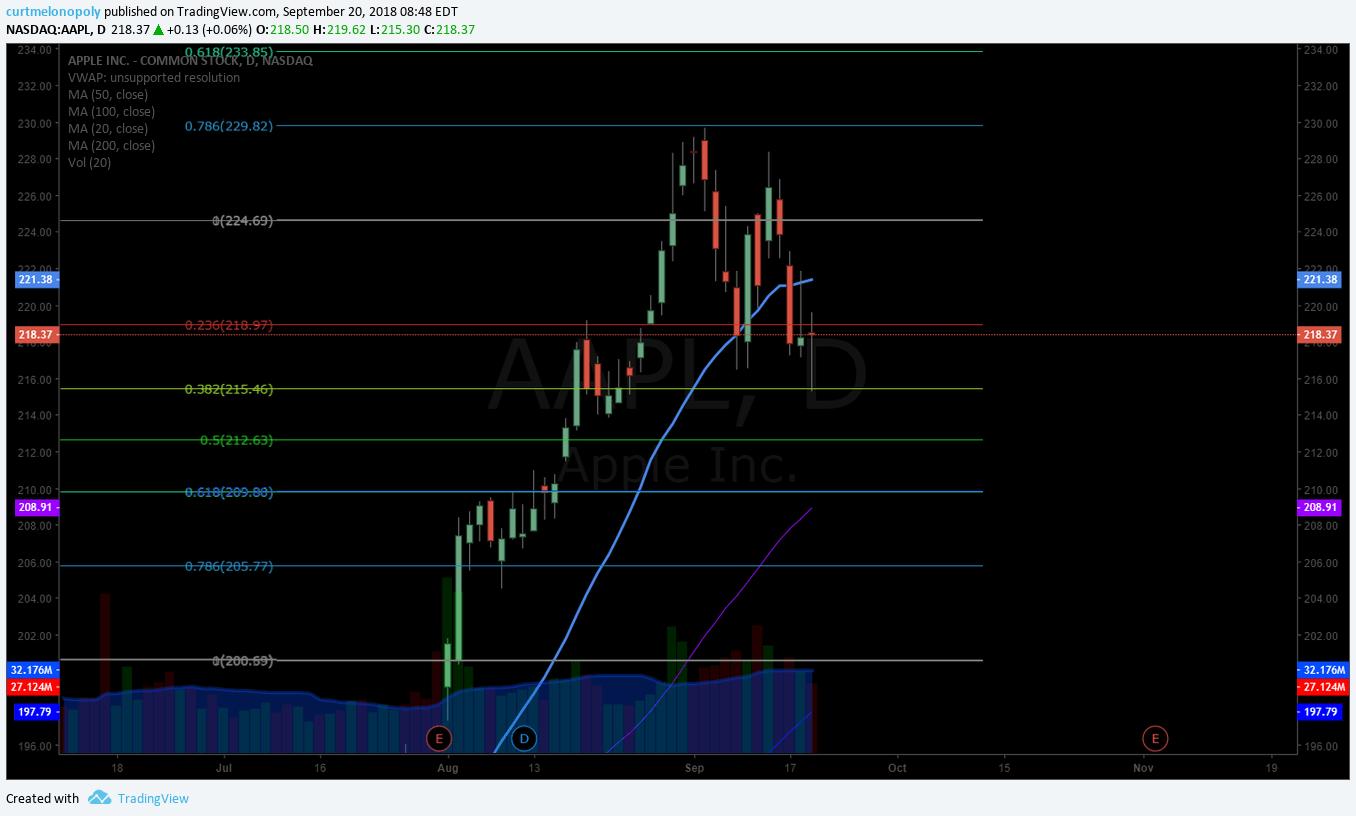 APPLE, AAPL, stock, chart