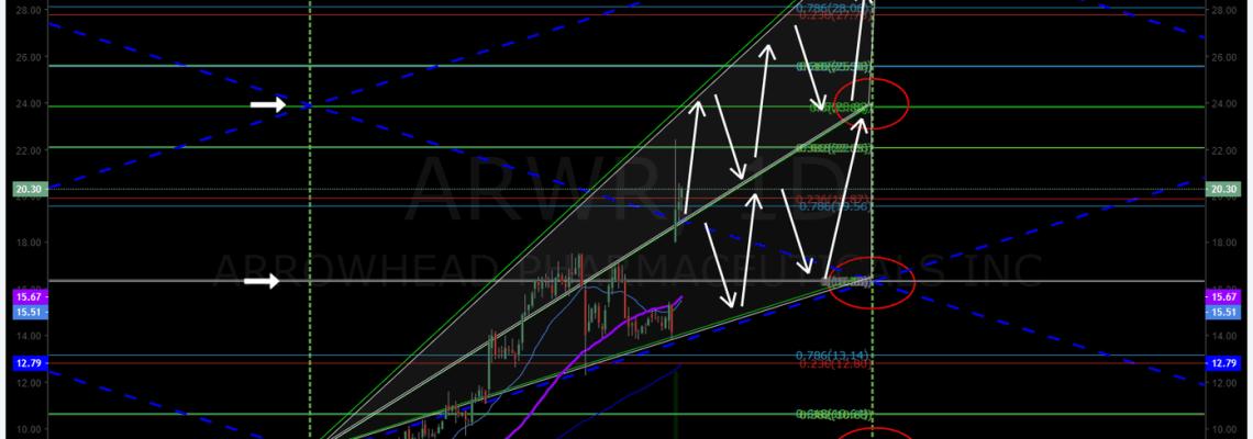 ARWR, Arrowhead, stock, chart