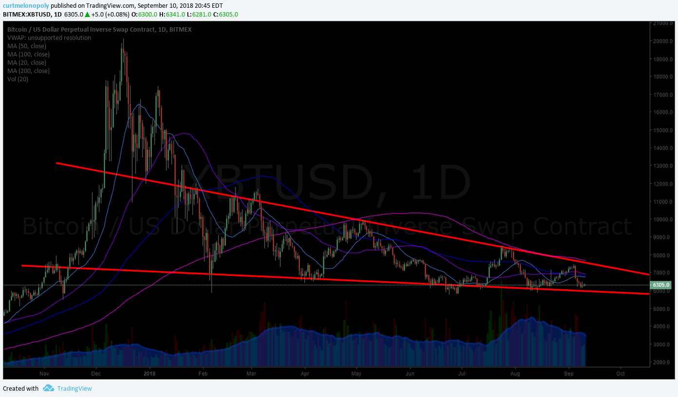 Bitcoin, BTC, chart, wedge
