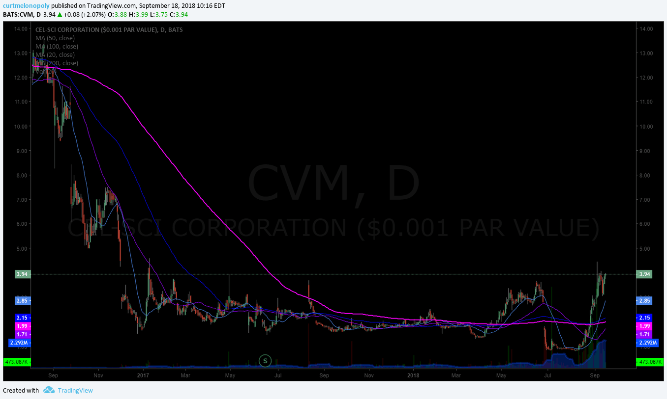 CVM, swing, trading, stock