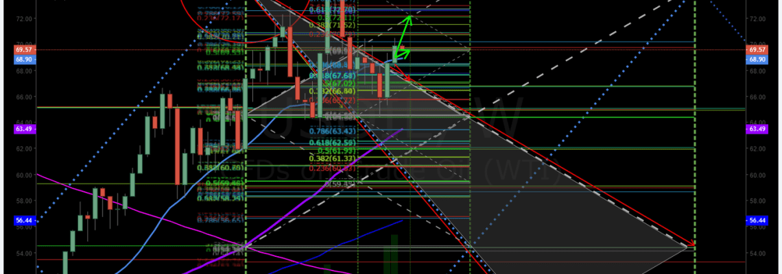 Weekly, oil, trading, algorithm