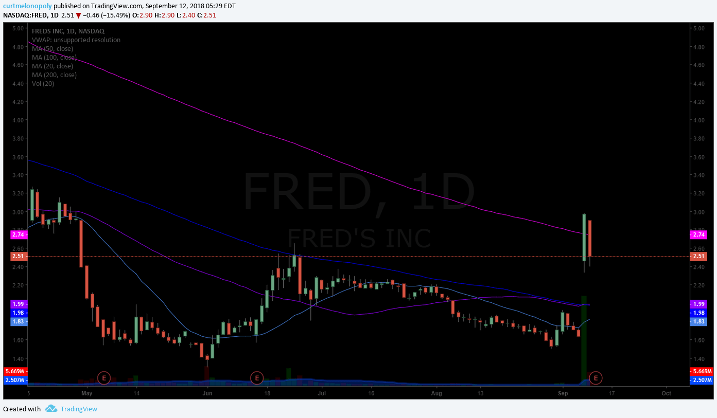FRED, stock, premarket, trading, plan
