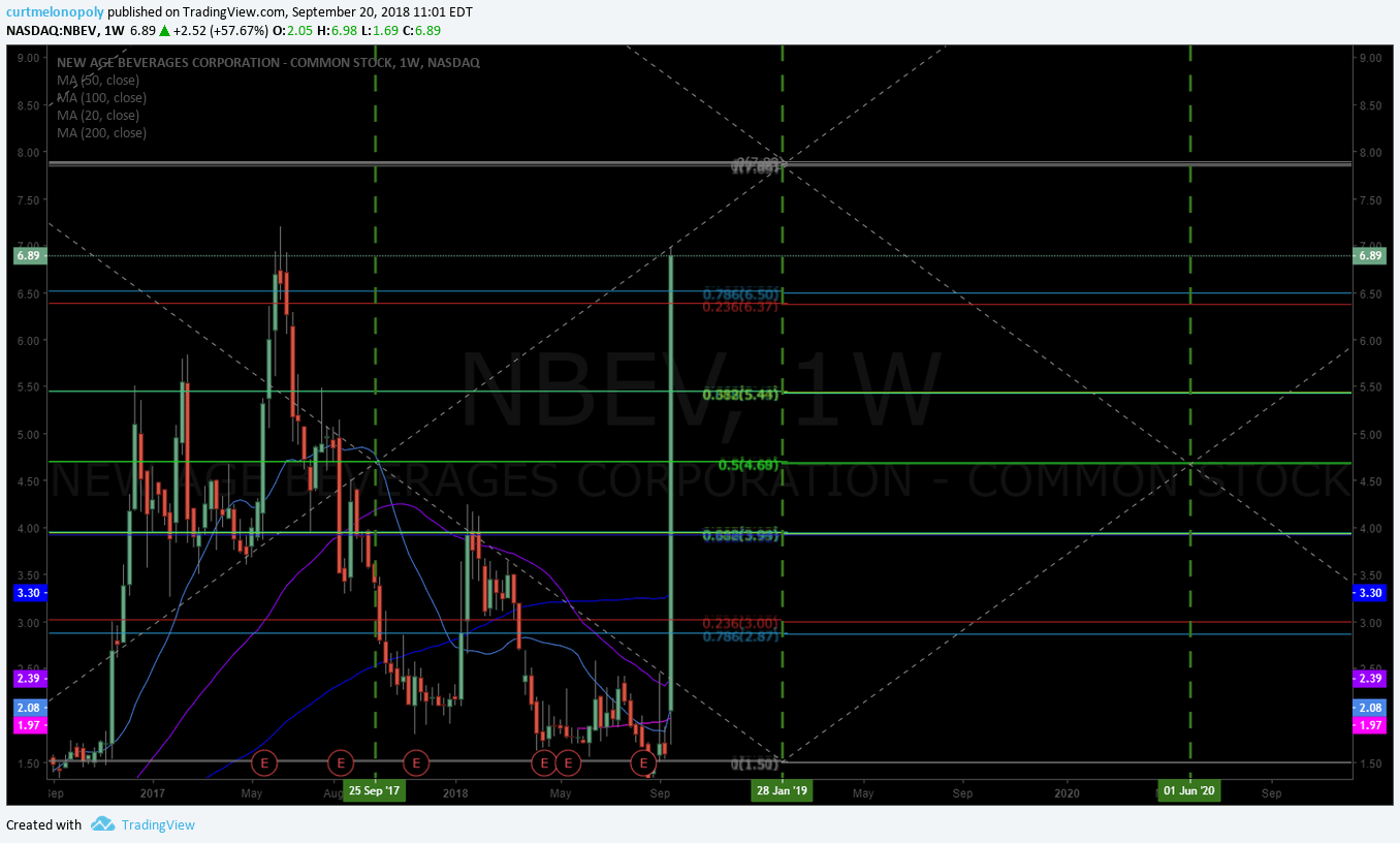 NBEV, stock, chart