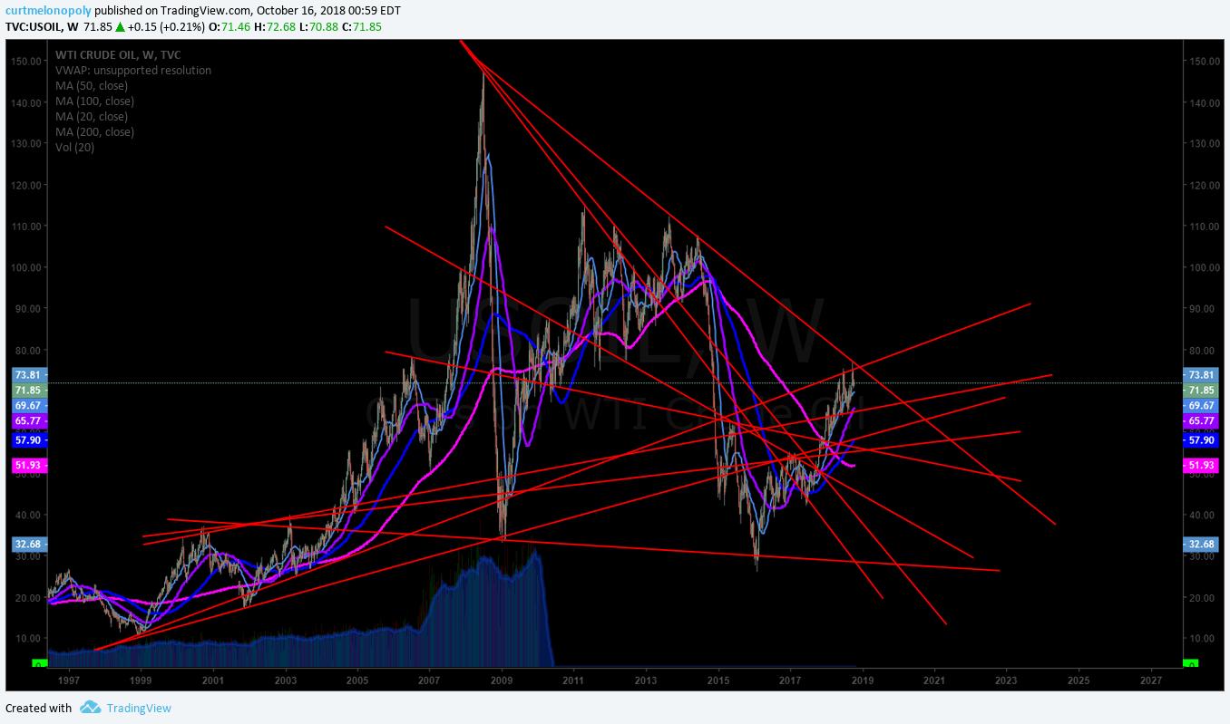 crude, oil, trading, strategies, chart