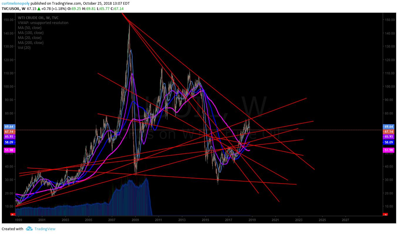 crude, oil, trendline, chart