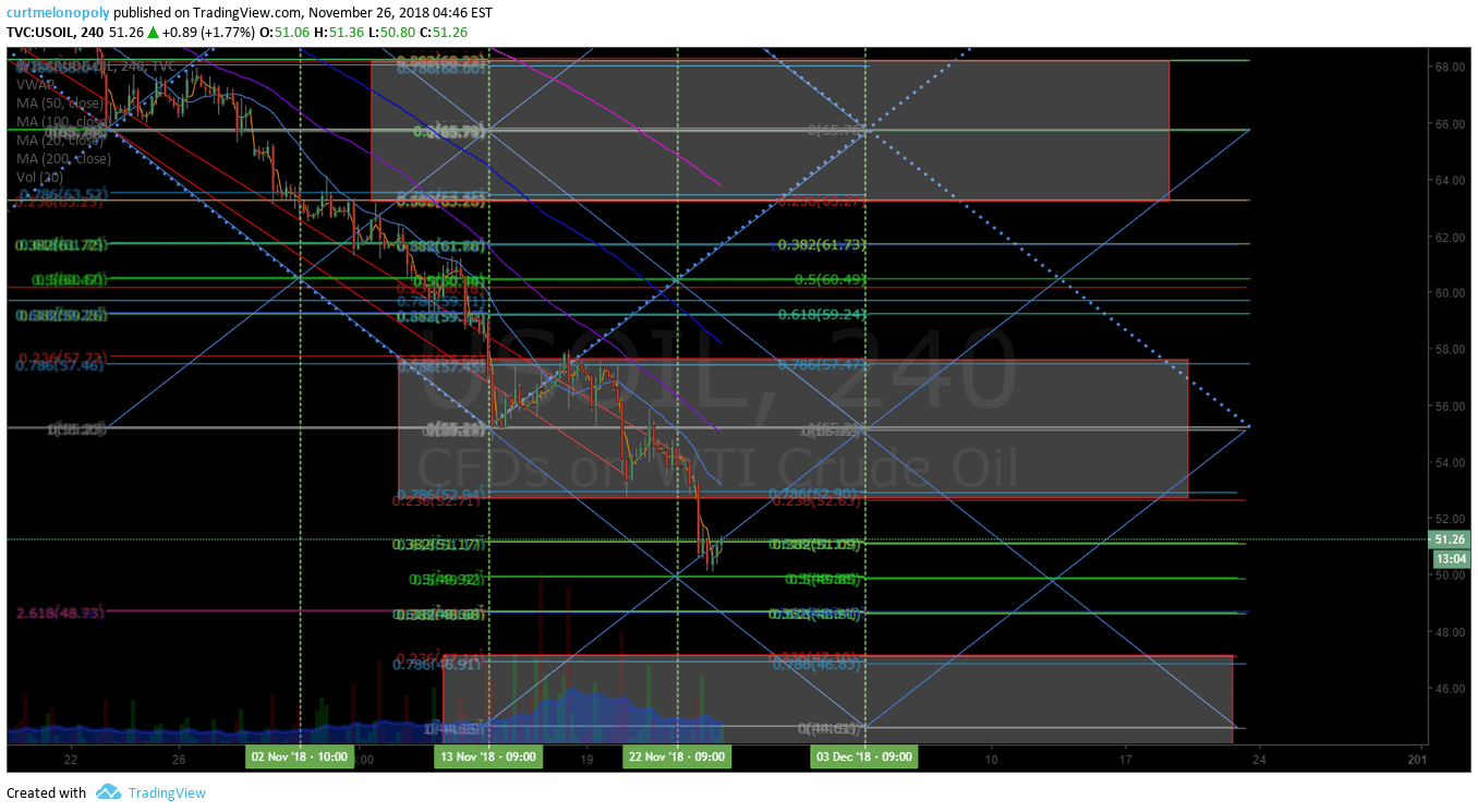 crude, 240 min, simple, trading , algorithm