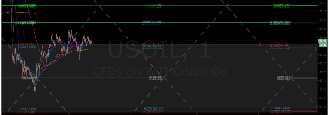 crude, oil, daytrading, chart, algorithm