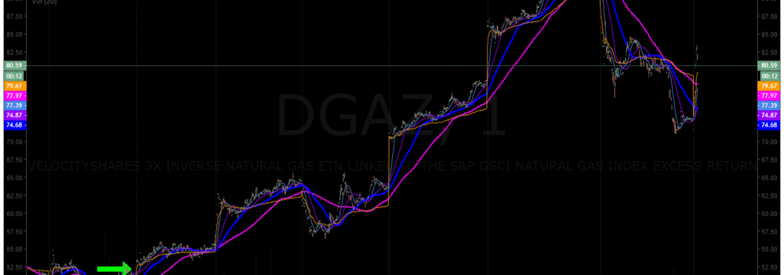 short, natural gas, trade, alerts, DGAZ