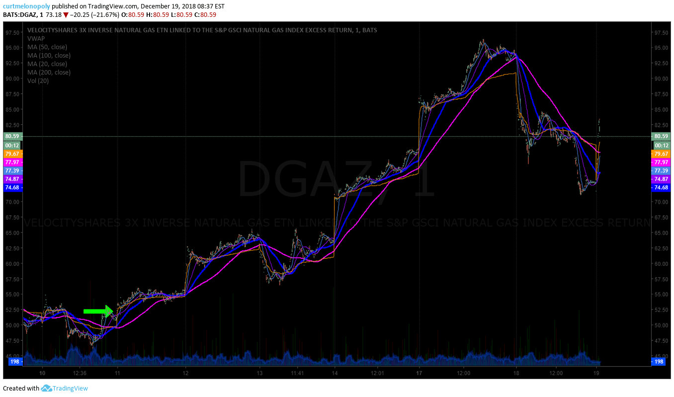 short, natural gas, trade, alerts, DGAZ