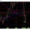 oil, weekly, chart, trend lines