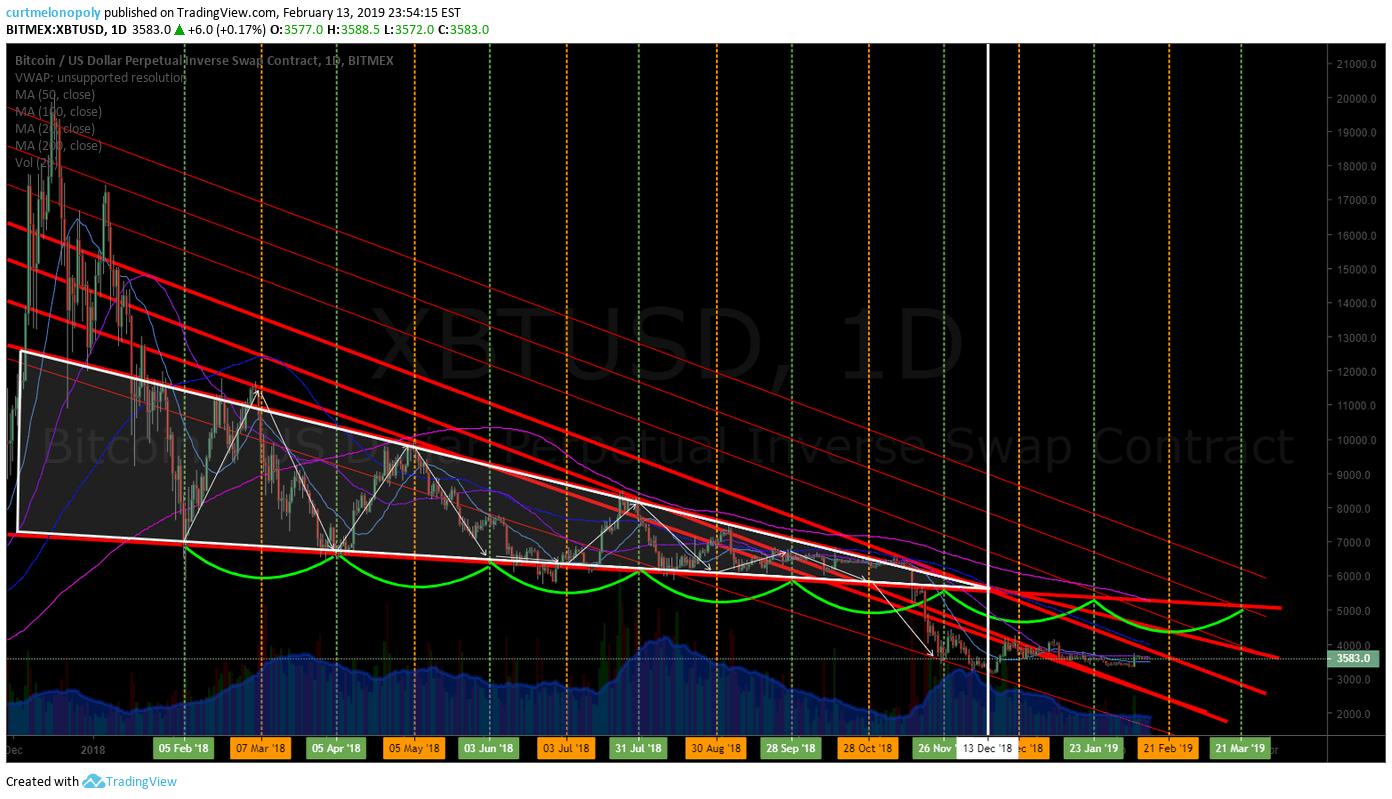 Bitcoin, swing trade, chart