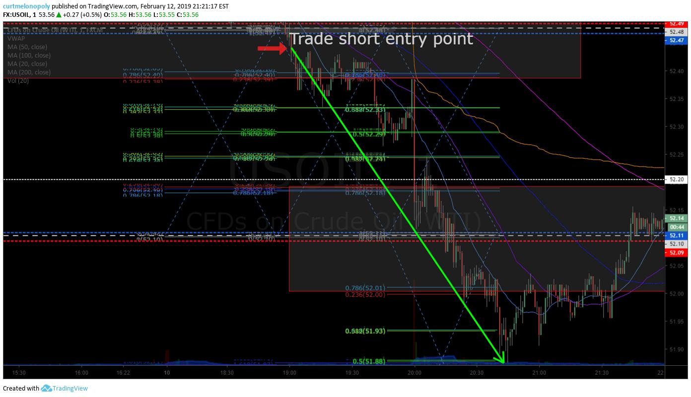 oil, trade, alert 57 points