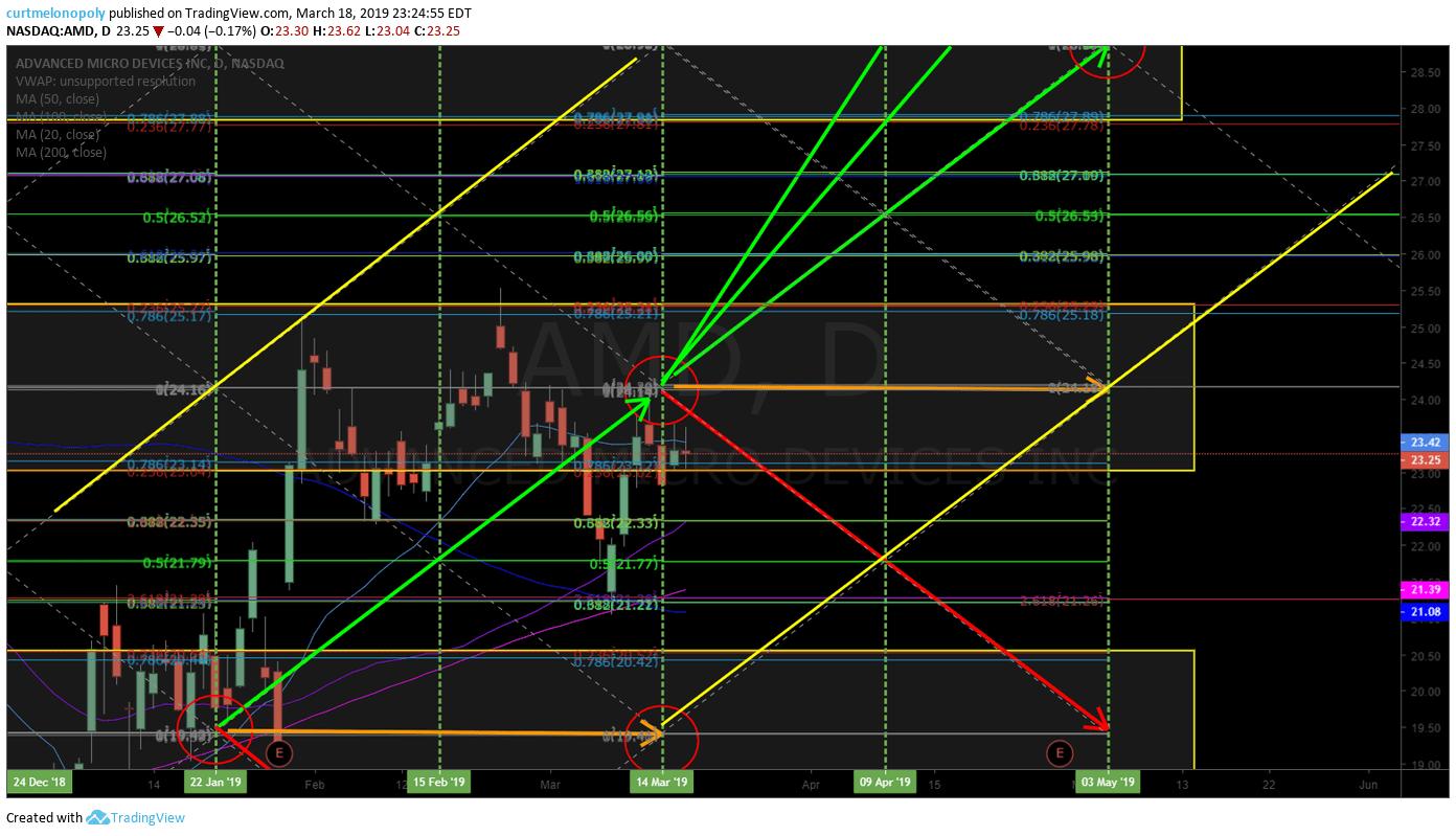 AMD, stock, chart