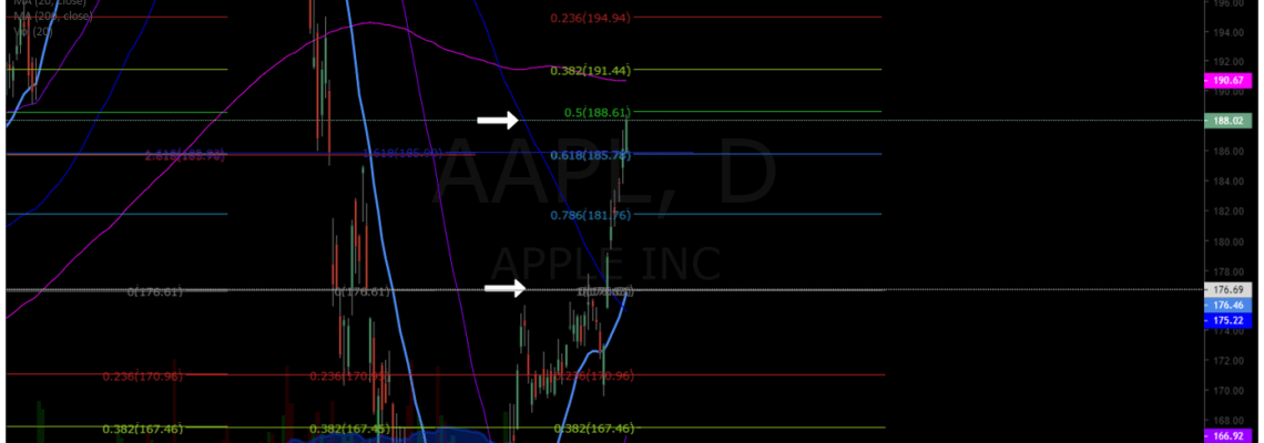 AAPL, stock, chart